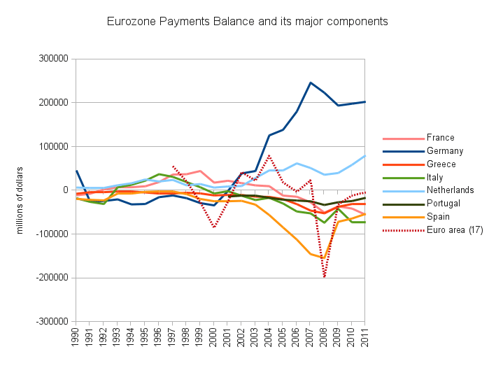 Balances Courantes de la zone euro