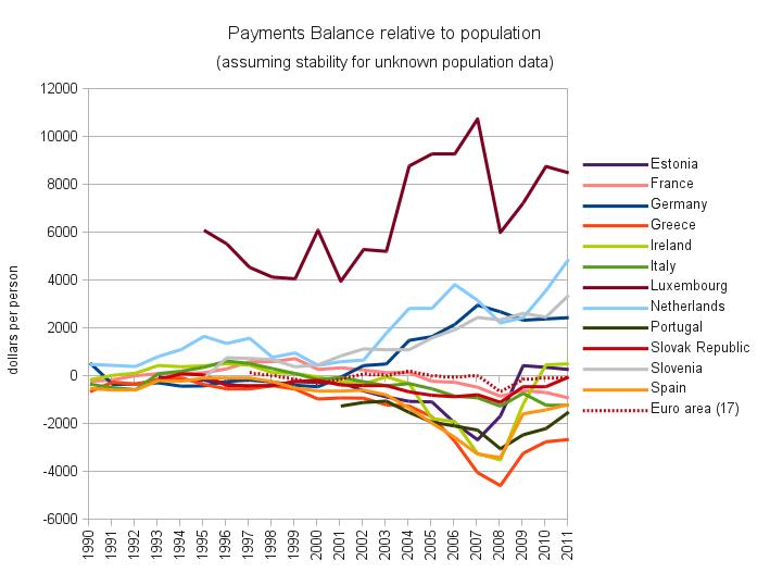Balances Courantes de la zone euro relatives aux nombres d'habitants