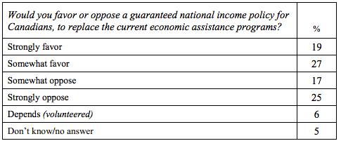 sondage-revenu-garanti