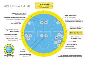 Participer au MFRB