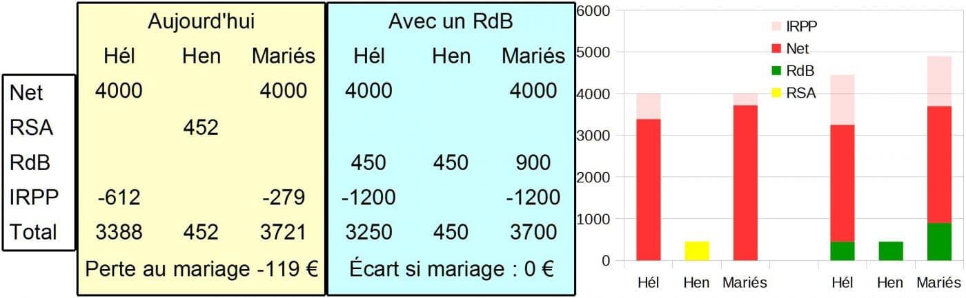 le revenu de base ce n 39 est pas sorcier chiffres l 39 appui. Black Bedroom Furniture Sets. Home Design Ideas