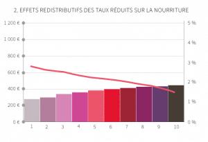 Source : LeMonde.fr Lecture : Les barres représentent les économies annuelles et par individu générées par la réduction du taux de TVA sur les biens alimentaires (échelle de gauche). La courbe rouge représente les économies générées par la TVA réduite en % des dépenses. L'abscisse représente les déciles de revenu. Le premier décile réunit les 10% de ménages les plus modestes et le dixième décile réunit les 10% de ménages les plus riches.