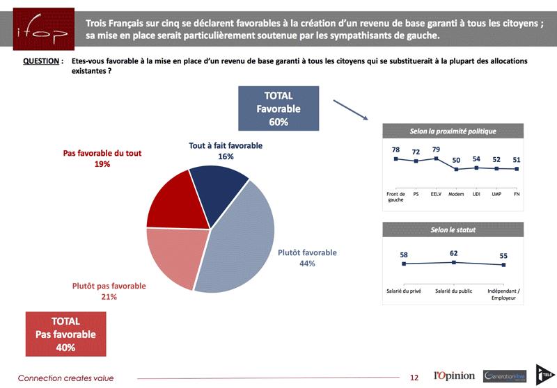sondage-ifop-revenudebase
