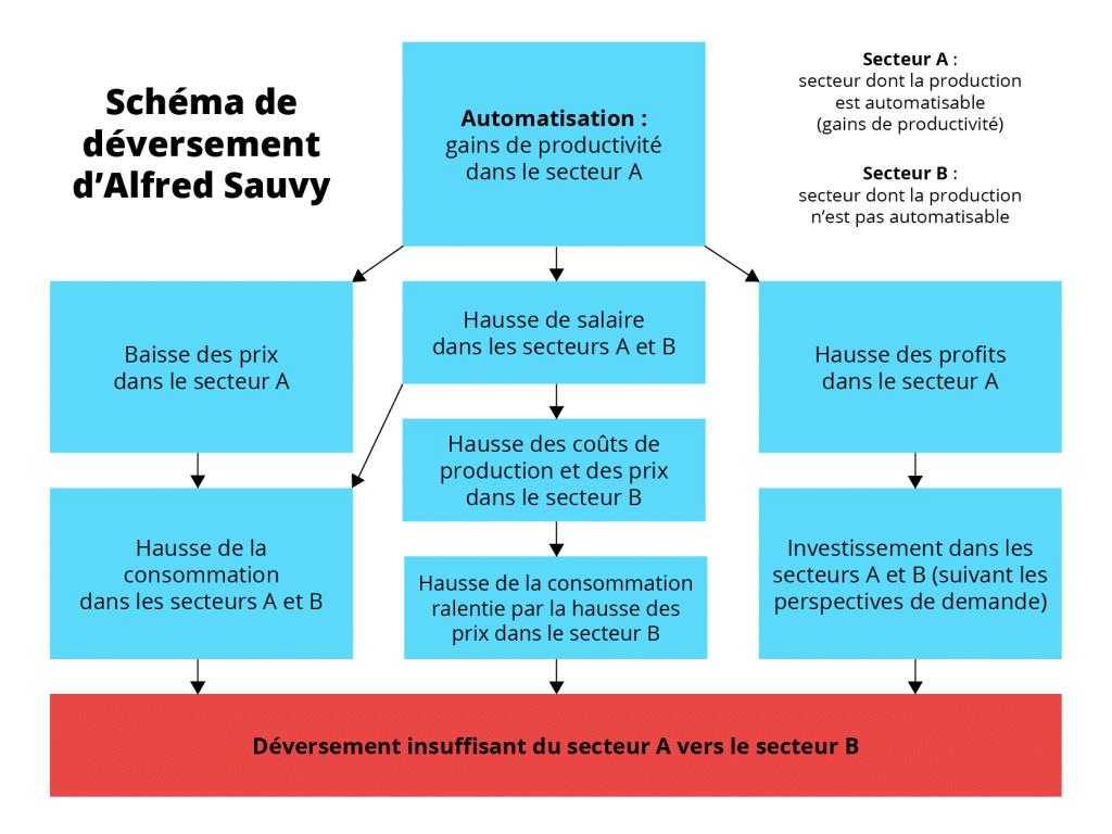 Schéma de déversement à la Sauvy et loi de Baumol