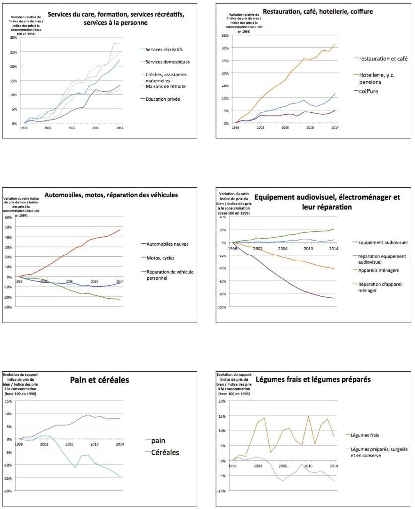 variation des indices de prix relatifs depuis 1998