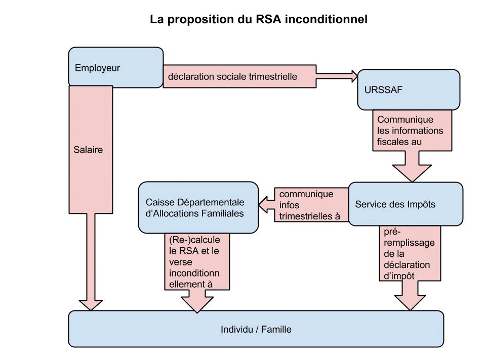 RSA inconditionnel