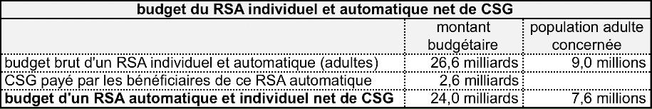 budget RSA automatique net de CSG