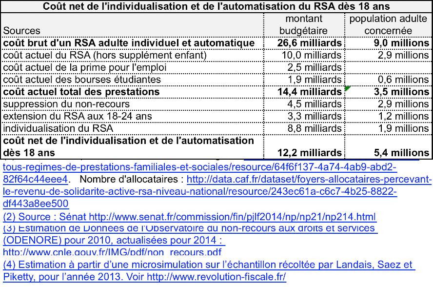 coût budgétaire du RSA automatique