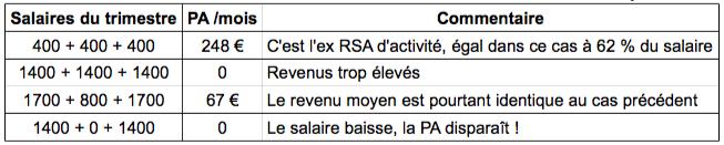 Prime D Activite Un Echec A Mediter Mouvement Francais Pour Un