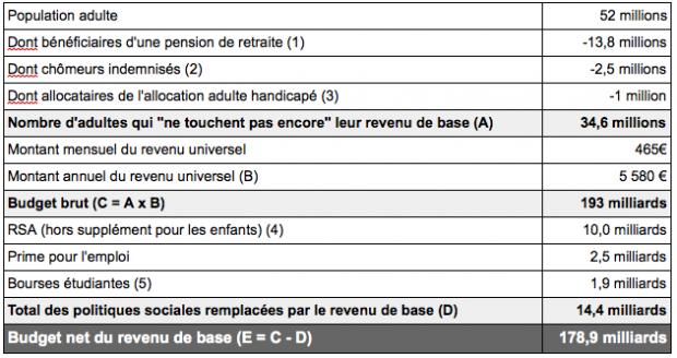 budget brut d'un revenu de base au niveau du RSA