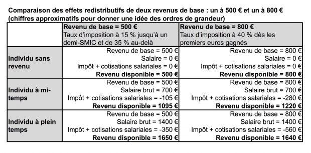500 € VS 800 €