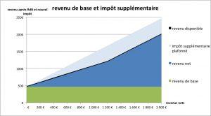 RDB + nouvel impôt 01