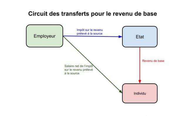 Transferts revenu de base(4)