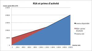 dégressivité RSA 01