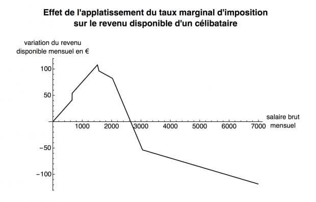 effets redistributifs bruts